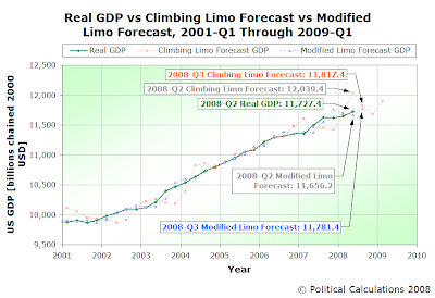 Real GDP vs Climbing Limo Forecast vs Modified Limo Forecast, 2001-Q1 through 2009-Q1