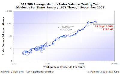 S&P 500 Average Monthly Index Value vs Trailing Year Dividends Per Share, January 2008 through August 2008 with Datapoint for 29 September 2008, Log-Log Scales