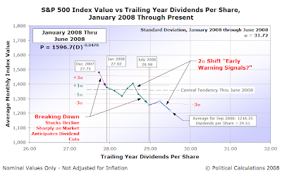 S&P 500 Average Monthly Index Value vs Trailing Year Dividends per Share, January 2008 through September 2008