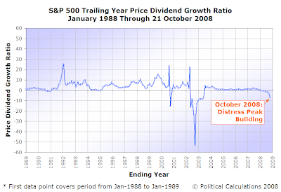 S&P 500 Trailing year Price Dividend Growth Ratio, January 1998 Through October 2008 (as of 21 October 2008)