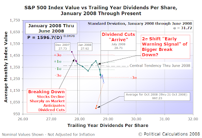 S&P 500 Average Monthly Index Value vs Trailing year Dividends per Share, January 2008 Through Present (21 October 2008)