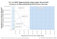 5% of Approximate Aggregate Household Income vs Household Adjusted Gross Income, 2005