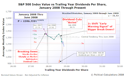 S&P 500 Average Monthly Index Value vs Trailing Year Dividends per Share, January 2008 to October 2008