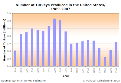 Number of Turkeys Produced in the US, 1989-2007