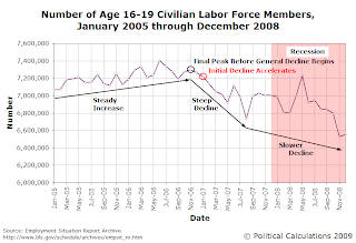 Number of Age 16-19 Civilian Labor Force Members, January 2005 through December 2008
