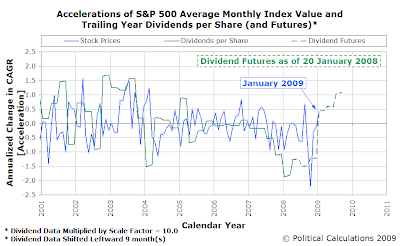 Accelerations of S&P 500 Average Monthly Index Value and Trailing Year Dividends per Share (with Futures as of 20 January 2009
