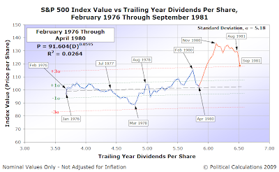 S&P 500 Average Monthly Index Value vs Trailing Year Dividends per Share, February 1976 through September 1981