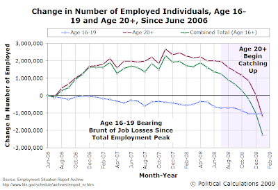 Change in Number of Employed Individuals, Age 16-19 and Age 20+, Since June 2006 (thru February 2009)