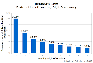 Benford's Law: Leading Digit Distribution