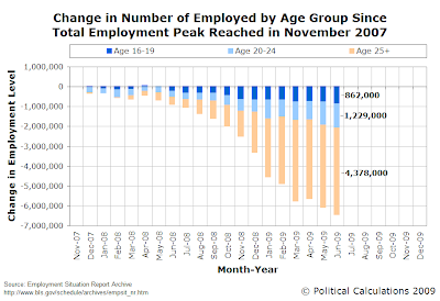 Change in Number of Employed by Age Group Since Total Employment Peak Reached in November 2007, November 2007-June 2009