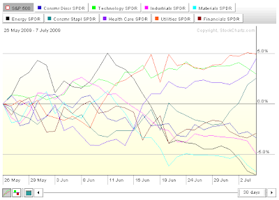 S&P 500 Sector Performance Chart, 26 May 2009 to 7 July 2009, Source: StockCharts