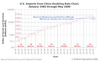 Doubling Rate of Volume of U.S. Imports from China, January 1985 to May 2009
