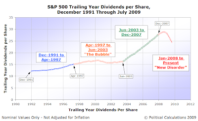 S&P 500 Trailing Year Dividends per Share, December 1991 to July 2009