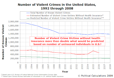 Number Violent Crimes in U.S., 1992-2008, with Number of Uninsured Victims, Actual vs Predicted