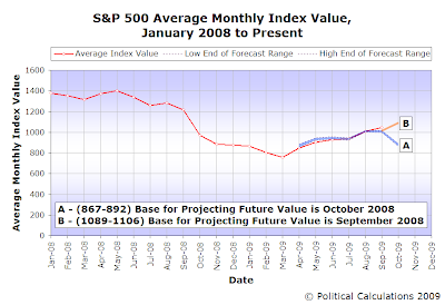 S&P 500 Average Monthly Index Value and Prediction Track, January 2008 into October 2009