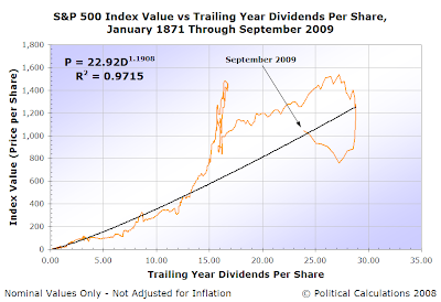 S&P 500 Average Monthly Index Value vs Trailing Year Dividends per Share, January 1871 through September 2009, Normal Scale