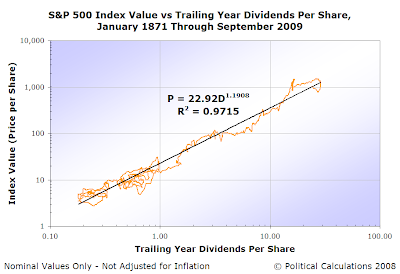 S&P 500 Average Monthly Index Value vs Trailing Year Dividends per Share, January 1871 through September 2009, Logarithmic Scale