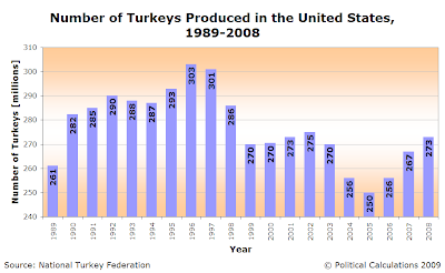 Number of Turkeys Produced in the U.S. 1989-2008