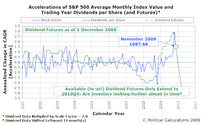 Accelerations of S&P 500 Average Monthly Index Value and Trailing Year Dividends per Share (and Futures), as of 1 December 2009