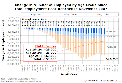 Change in Number of Employed by Age Group Since Total Employment Peak Reached in November 2007, as of July 2010