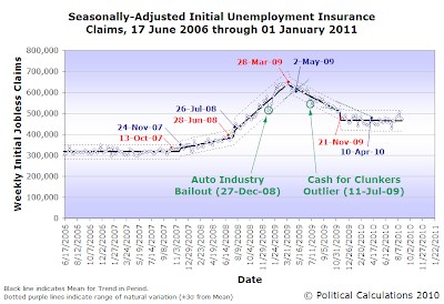 Seasonally-Adjusted Initial Unemployment Insurance Claims, 26 June 2006 through 2 September 2010