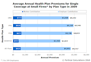 Average Annual Health Insurance Premiums for Single Coverage at Small Firms in 2009
