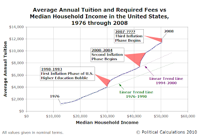 Nominal Average Annual Tuition and Required Fees vs Median Household Income in the United States, 1976 through 2008