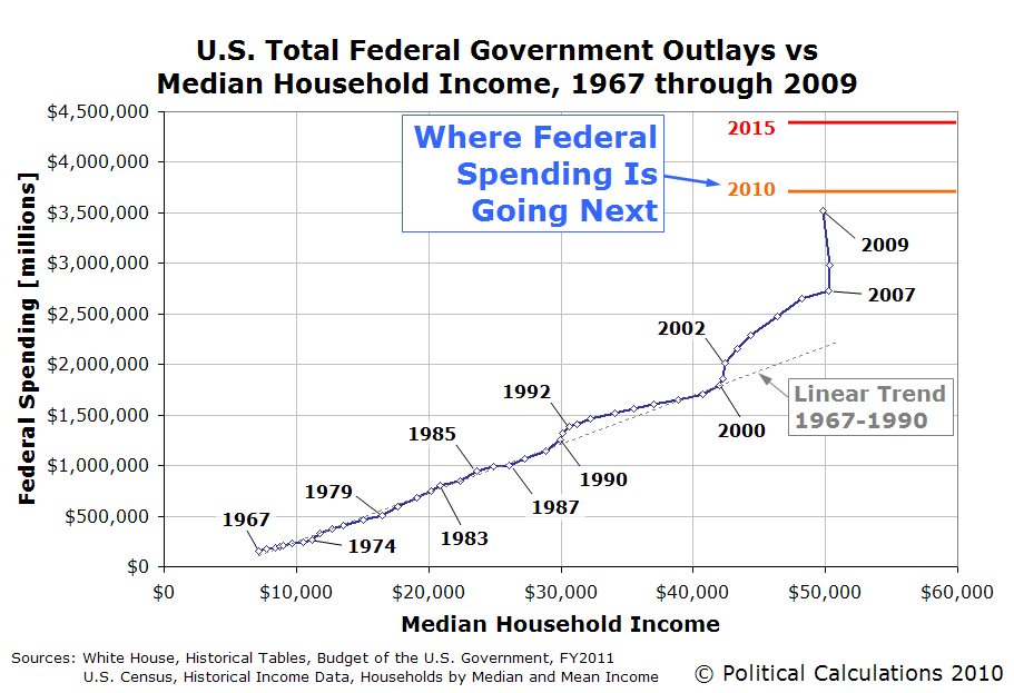 U.S. Total Federal Government Outlays vs Median Household Income, 1967 through 2009