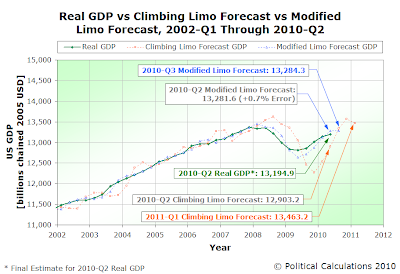 Actual vs Climbing Limo vs Modified Limo GDP Forecast, 2010-Q3, Final Estimate