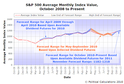 S&P 500 Average Monthly Index Value,  October 2008 to October 2010, with Forecast for November 2010