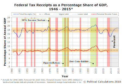 Federal Tax Receipts as a Percentage Share of GDP, 1946 - 2009 (Projected to 2015)