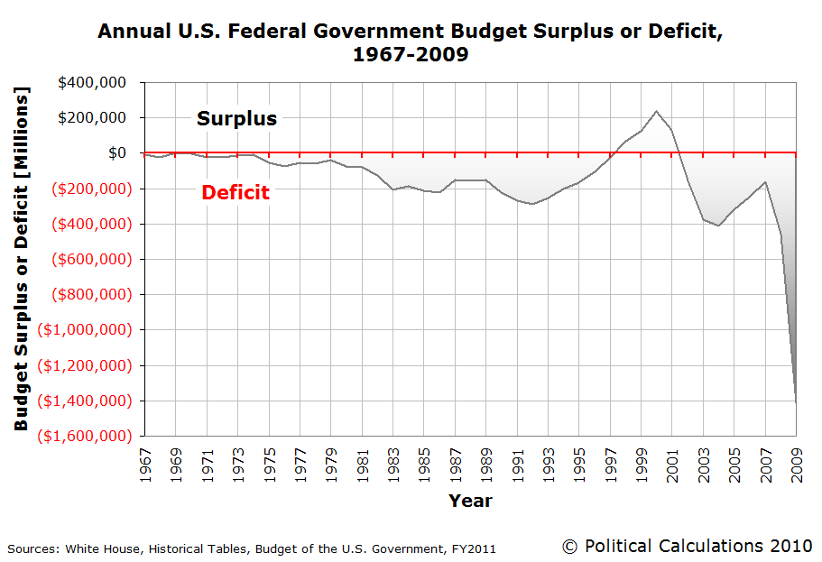 budget failures surpluses