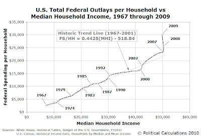 U.S. Total Federal Outlays per Household vs Median Household Income, 1967 through 2009