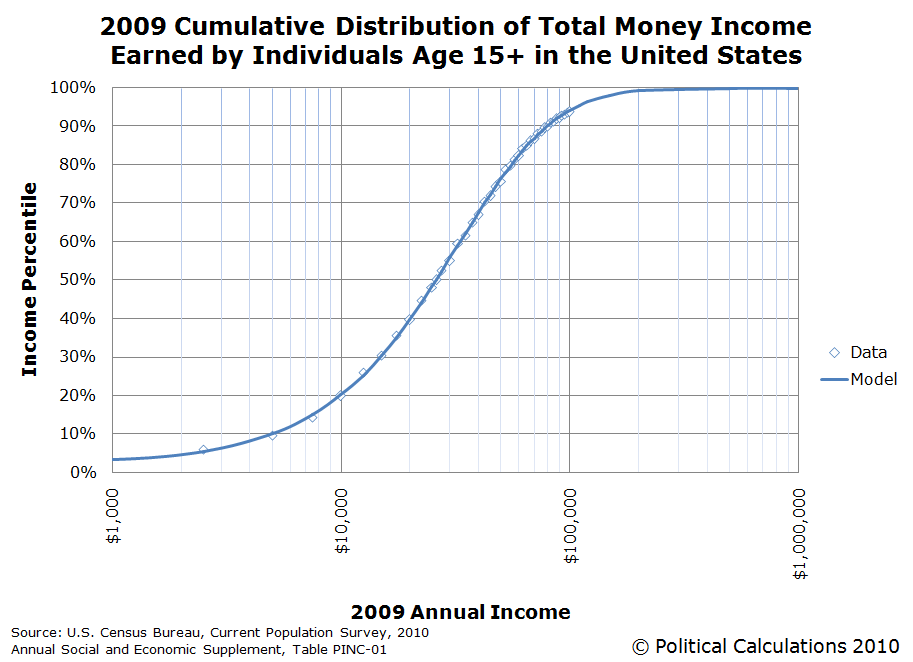 2009 Cumulative Income Distribution for the United States for Individuals Age 15+