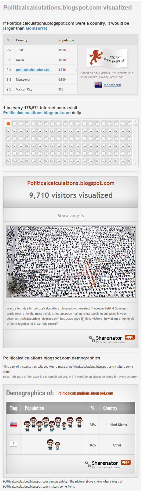 Political Calculations is a web empire?  Really?