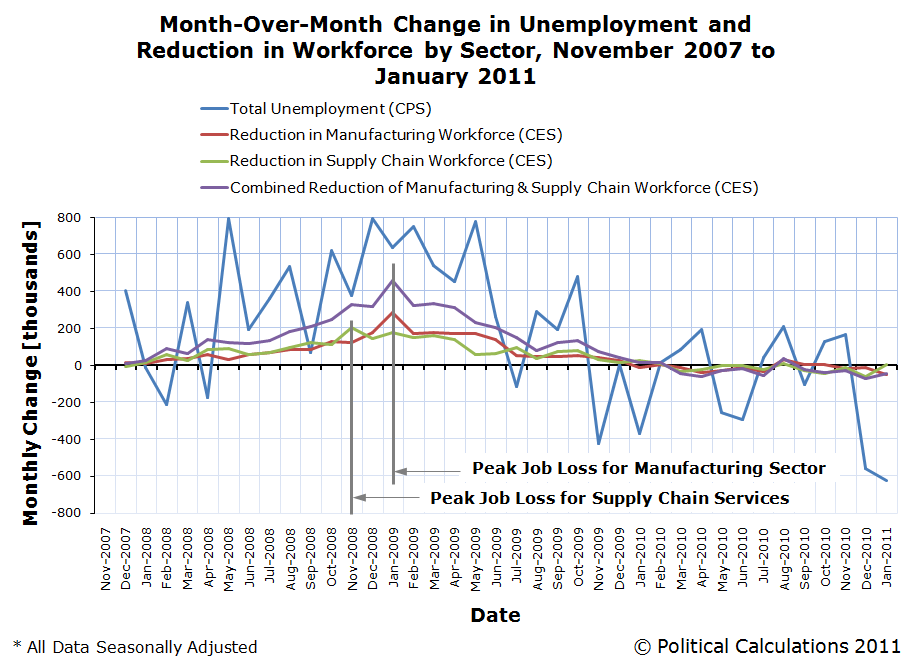 Month-Over-Month Change in Unemployment and Reduction in Workforce by Sector, November 2007 to January 2011