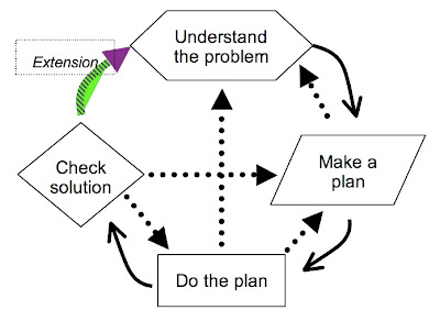 polyas problem solving phases