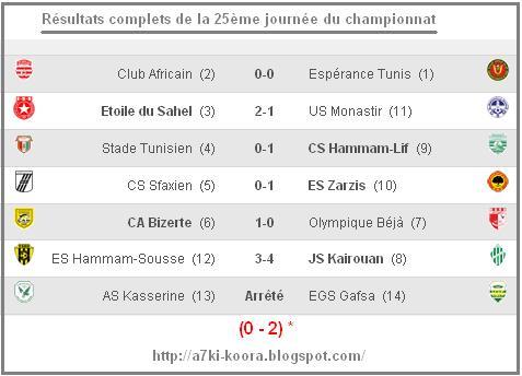 Calendrier Championnat Tunisien.25eme Journee Resultats Complets Et Classement A7ki