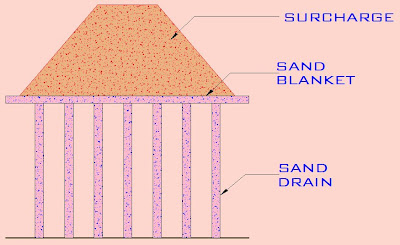 Appilication Of Sand Drains