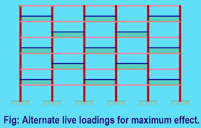 Alternate live loading for maximum effect