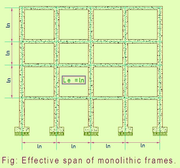 Effective span of monolithic beam frames w