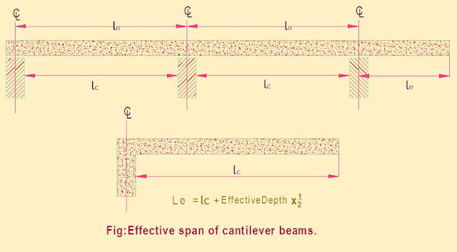 Effective span of cantilever beams structure