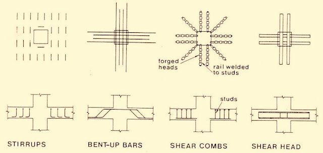 Examples of shear reinforcement for flat plate
