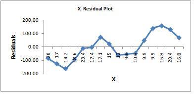 Junaidi FE-UNJA: Excel: Deteksi Autokorelasi dengan Grafik