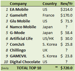 Cabana Mobile: Top 10 Mobile Games Publishers WW August 2010