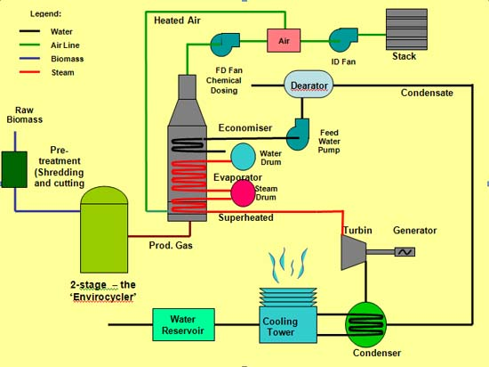 biomass energy diagram - photo #11