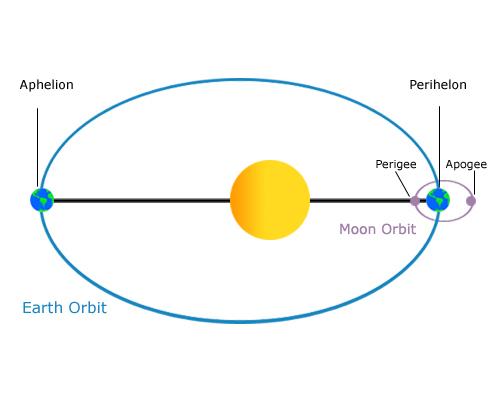 earth orbital speed - photo #35