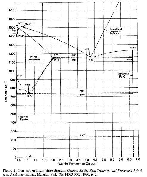 Iron U2013carbon Equilibrium Diagram