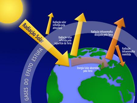 Resultado de imagem para fotos de mudanças climaticas