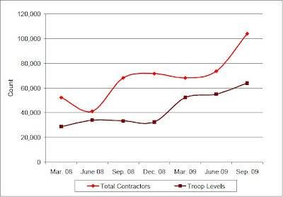 DOD Contractors in Afghanistan vs. Troop Levels